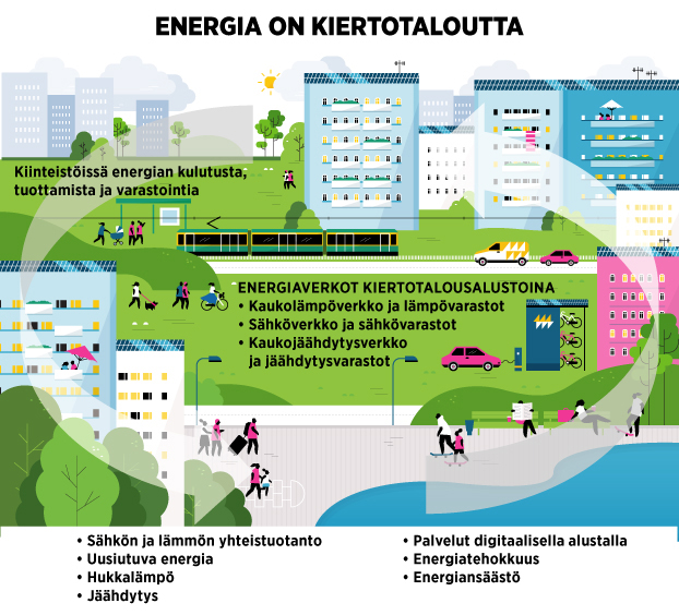 Energia on kiertotaloutta