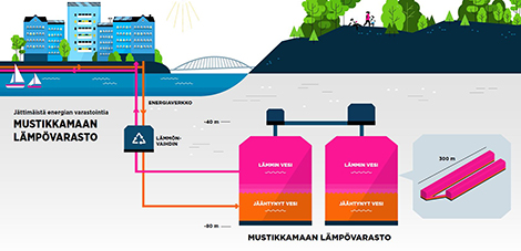 Gigantic cavern heat storage facility to be implemented in Mustikkamaa in Helsinki