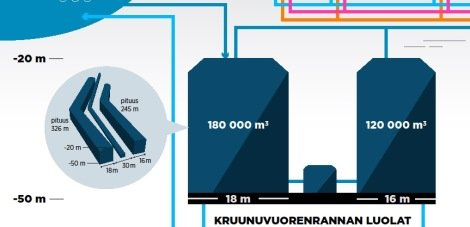 The world's first seasonal energy storage facility of its kind is planned for the Kruunuvuorenranta rock caverns